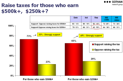 raise taxes for those who earn 500k?