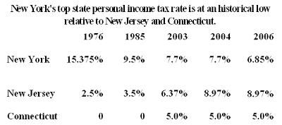 New York's top state personal income tax rate at historic low
