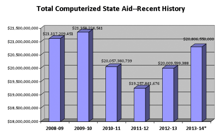 Total Computerized State Aid - Recent History