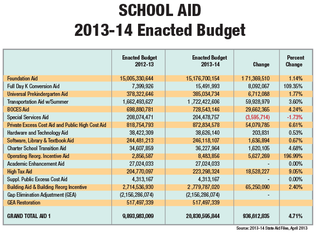 state aid chart