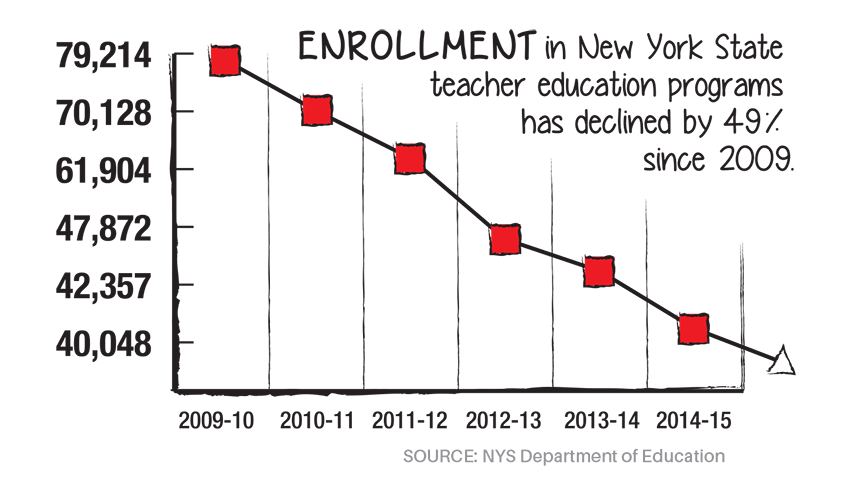 new york state's teacher shortage