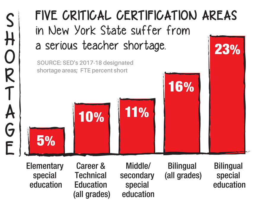 Report Supply Of Special Ed Teachers On >> Severe Teacher Shortage Looms For New York State