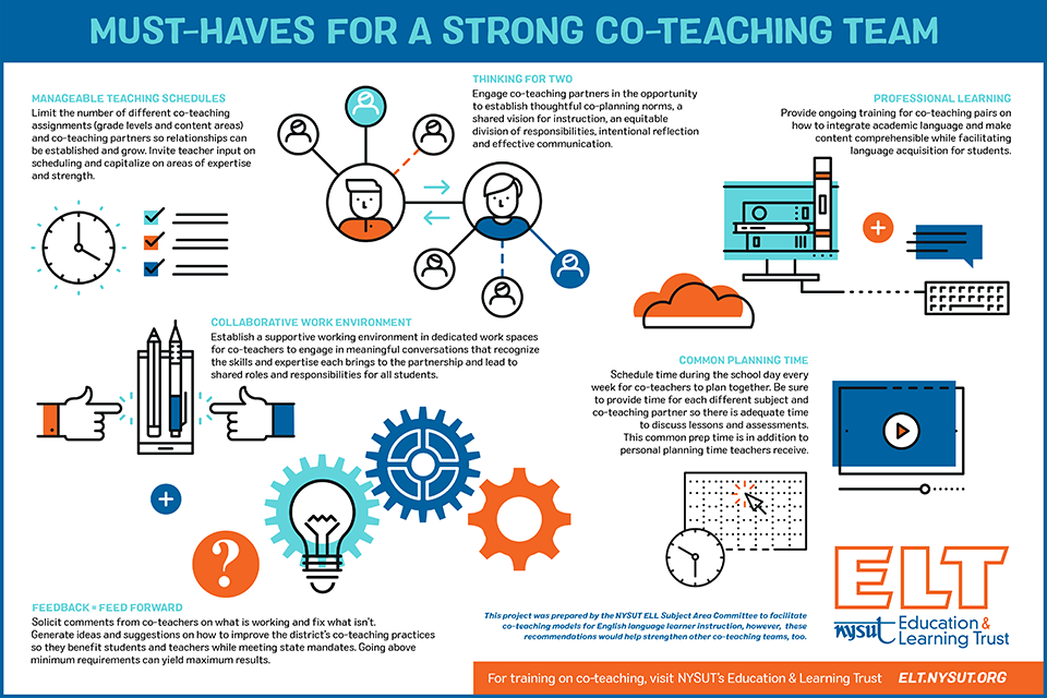 co-teaching infographic