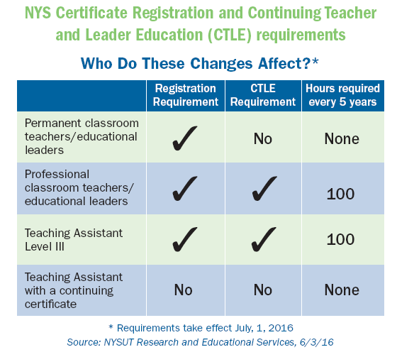 10 things you need to know about NY\'s new registration and ...