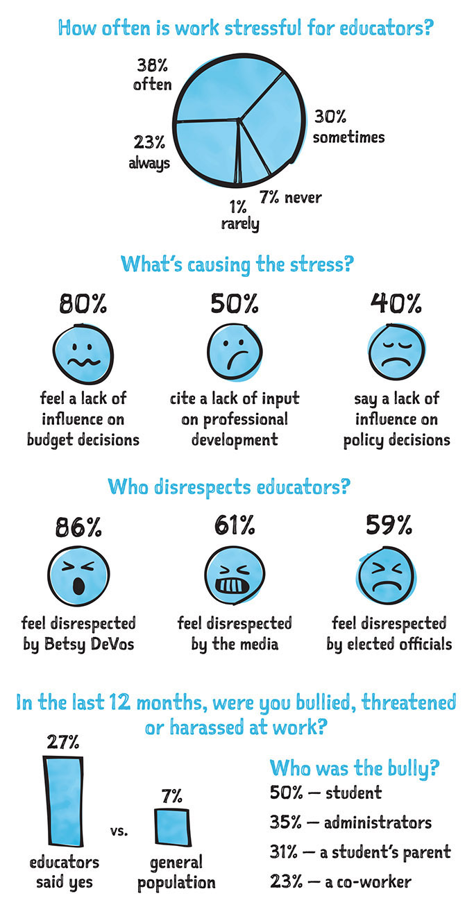 Stress chart: How often is work stressful for educators?