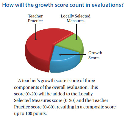 A teacher's growth score is one of three components of the overall evaluation. This score (0-20) will be added to the Locally Selected Measures score (0-20) and the Teacher Practice score (0-60), resulting in a composite score up to 100 points.