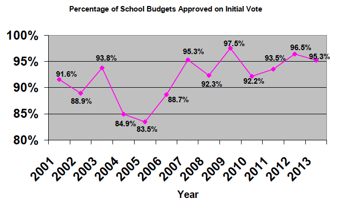 Percentage of School Budgets Approved on Initial Vote