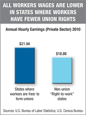 union value