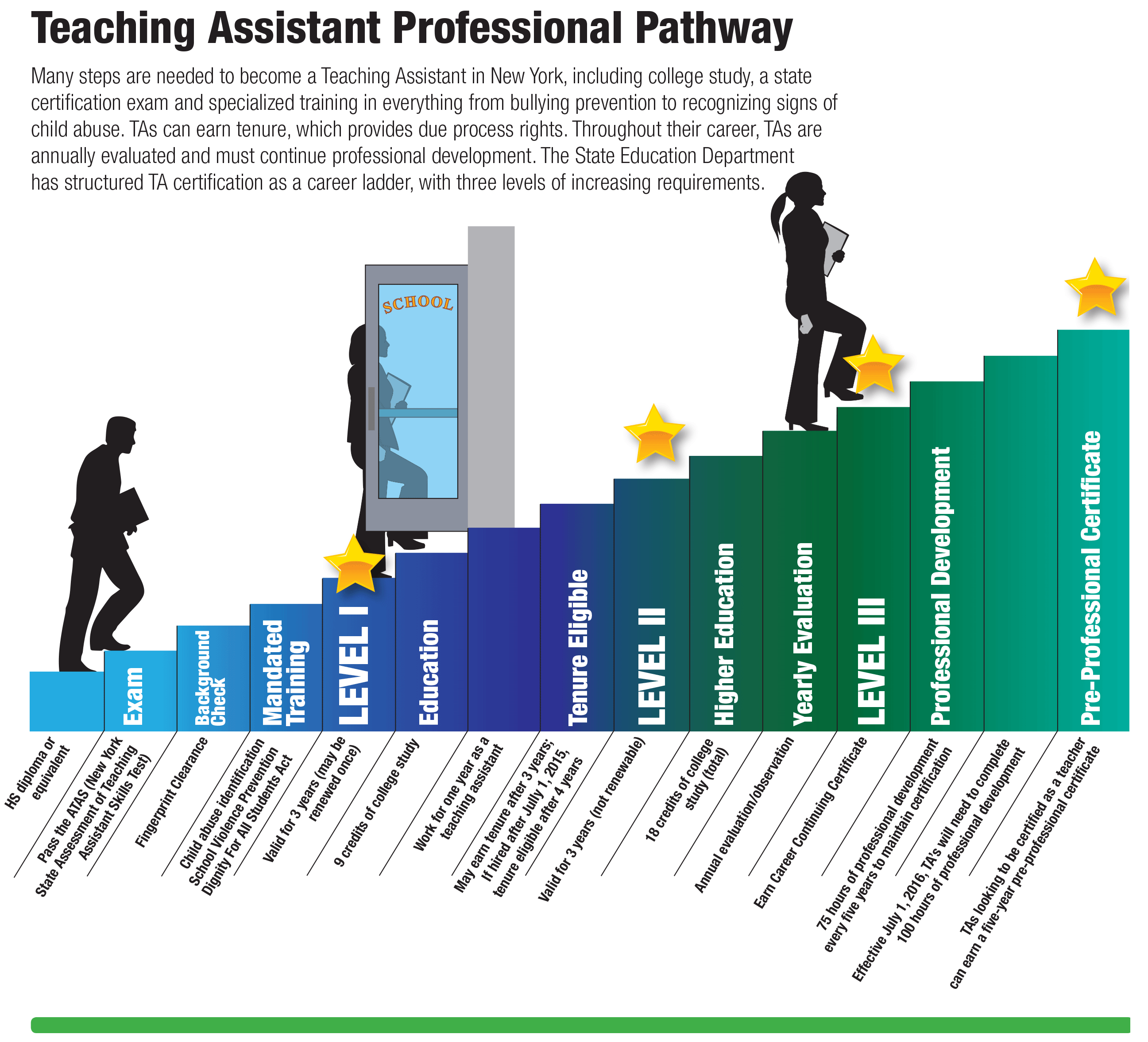 What is a Teaching Assistant's Professional Pathway? | NYSUT.org