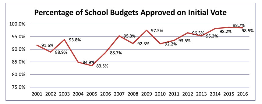 Percentage of School Budgets Approved on Initial Vote graph - May 2016