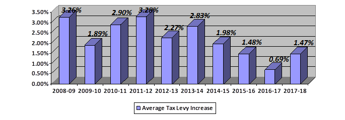Fact Sheet 17-07 Average Tax Levy Increase