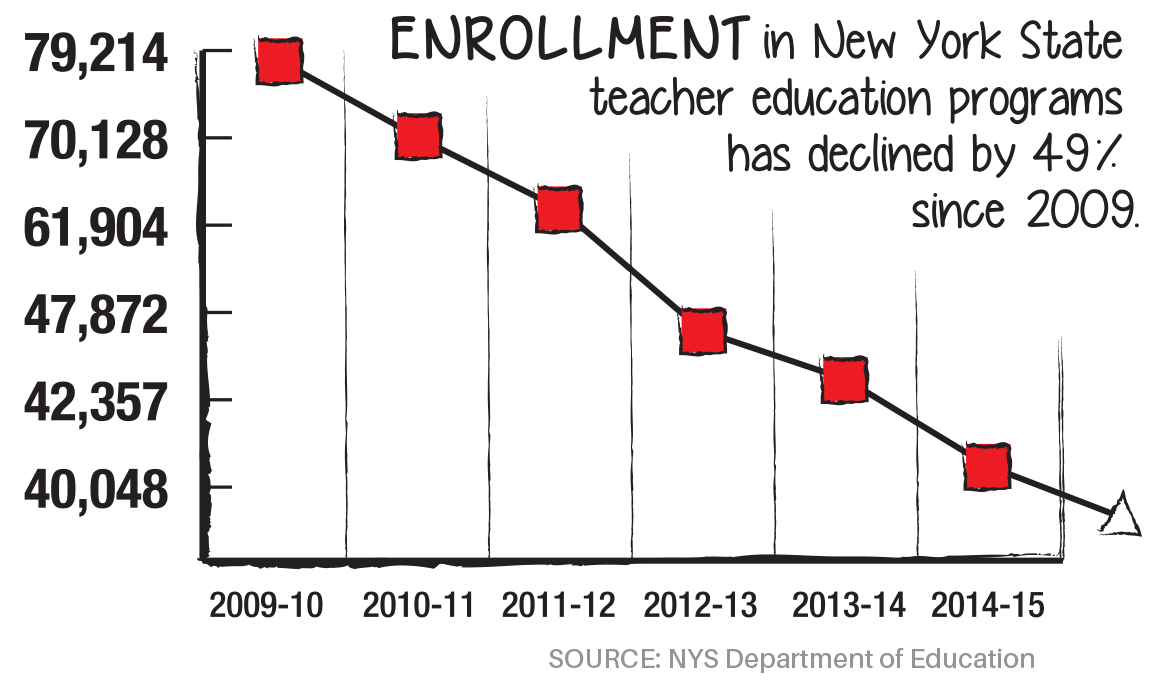Active Members in the New York State Teachers Retirement Service